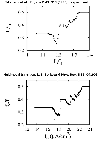 Lech S. Borkowski, Physical Review E 82, 041909 (2010), Multimodal transition, Comparison of experimental and theoretical data
